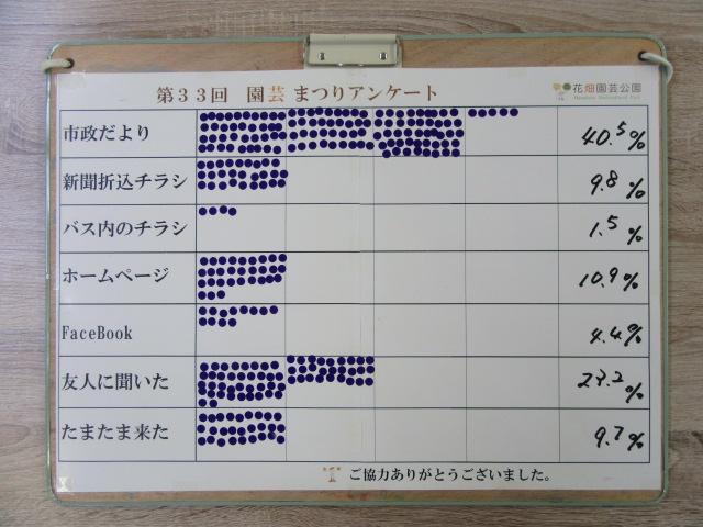 アンケート調査票